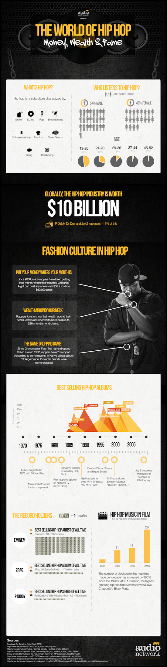 AudioNetwork_TheWorldofHipHopInfographic_HipHopandRnBCollection.png
